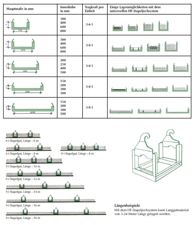 Produktdetail-LBL-HF-Stapeljoche