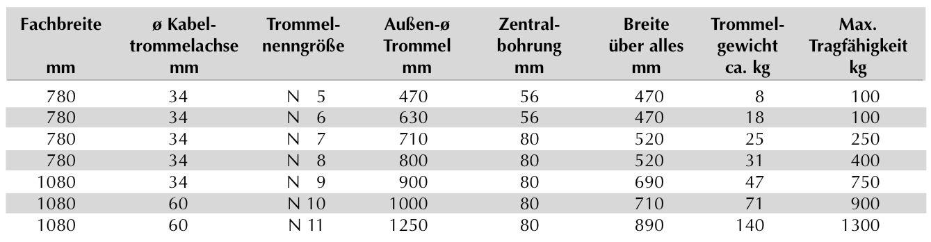 Produktdetail-LBL-Kabeltrommelregal-2