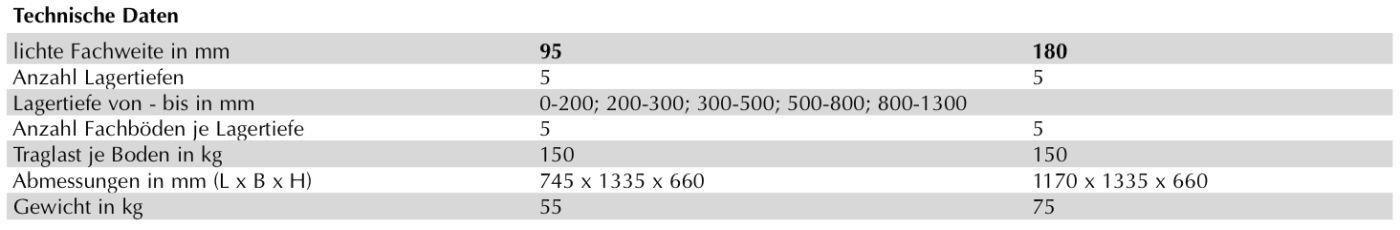 Produktdetail-LBL-Stangen-Reststueck-Regal-1