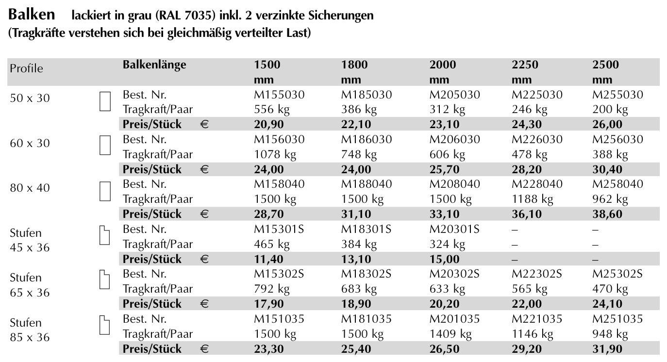 Produktdetail-LBL-Weitspann-und-Großfachregale-2